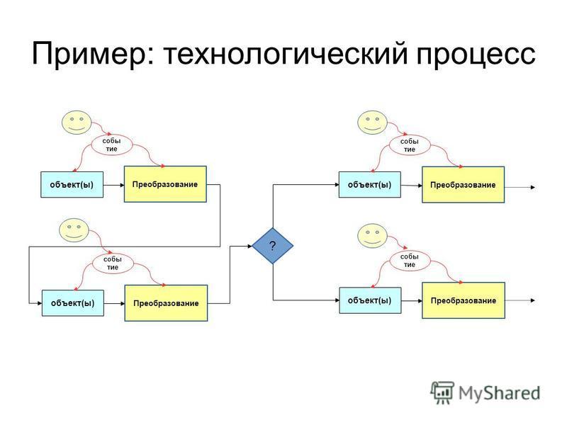 Пример: технологический процесс Преобразование объект(ы) событие Преобразование объект(ы) событие ? Преобразование объект(ы) событие Преобразование объект(ы) событие