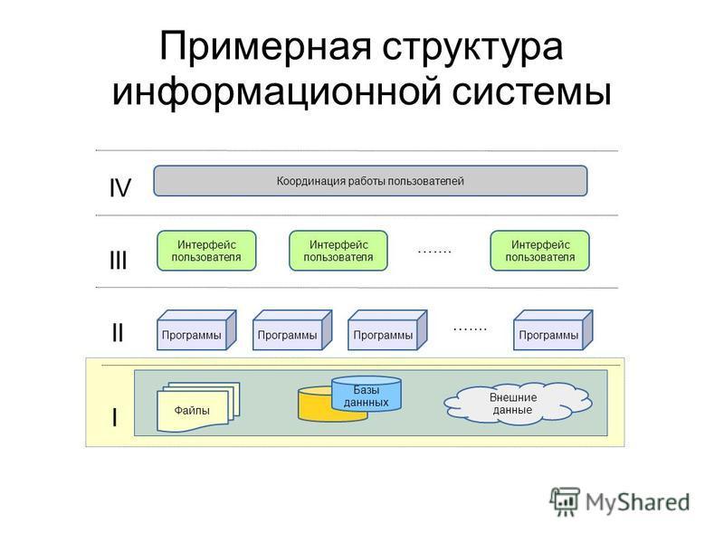 Примерная структура информационной системы Файлы Базы данных Программы ….... Координация работы пользователей Интерфейс пользователя Интерфейс пользователя Интерфейс пользователя I II III IV Внешние данные