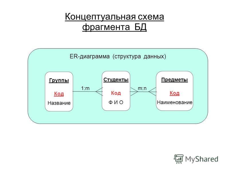 ER-диаграмма (структура данных) Концептуальная схема фрагмента БД Студенты Код Ф И О Предметы Код Наименование Группы Код Название 1:mm:n