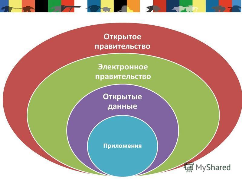 Открытое правительство Электронное правительство Открытые данные Приложения
