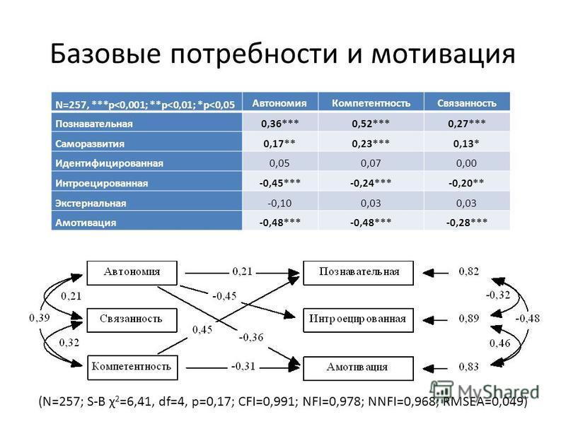 Базовые потребности и мотивация N=257, ***p<0,001; **p<0,01; *p<0,05 Автономия КомпетентностьСвязанность Познавательная 0,36***0,52***0,27*** Саморазвития 0,17**0,23***0,13* Идентифицированная 0,050,070,00 Интроецированная-0,45***-0,24***-0,20** Экст