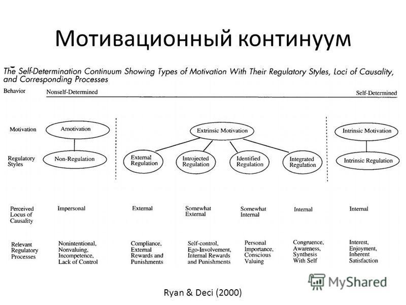 Мотивационный континуум Ryan & Deci (2000)