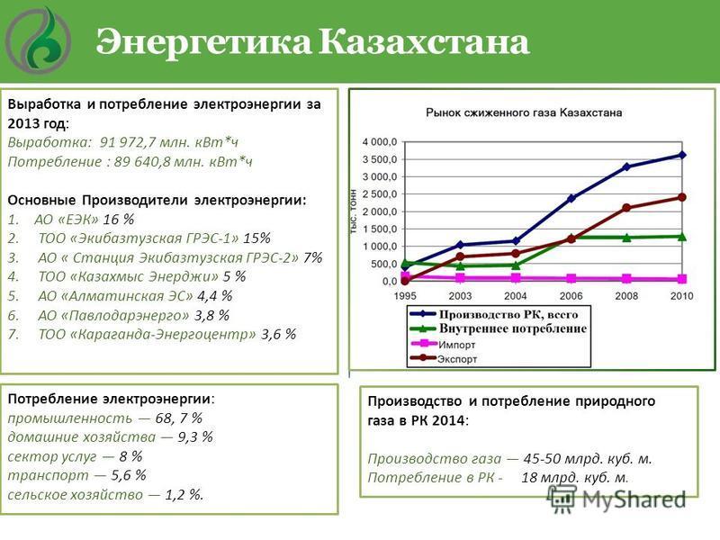 Энергетика Казахстана Потребление электроэнергии: промышленность 68, 7 % домашние хозяйства 9,3 % сектор услуг 8 % транспорт 5,6 % сельское хозяйство 1,2 %. Выработка и потребление электроэнергии за 2013 год: Выработка: 91 972,7 млн. к Вт*ч Потреблен