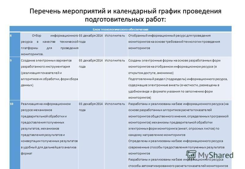 18 Блок технологического обеспечения 8 Отбор информационного ресурса в качестве технической платформы для проведения мониторингов. 03 декабря 2014 года Исполнитель Отобранный информационный ресурс для проведения мониторингов на основе требований техн