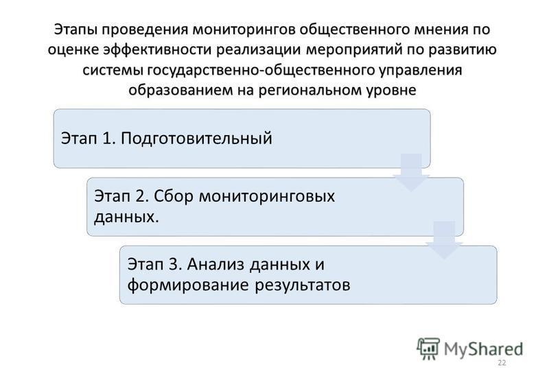22 Этап 1. Подготовительный Этап 2. Сбор мониторинговых данных. Этап 3. Анализ данных и формирование результатов Этапы проведения мониторингов общественного мнения по оценке эффективности реализации мероприятий по развитию системы государственно-обще