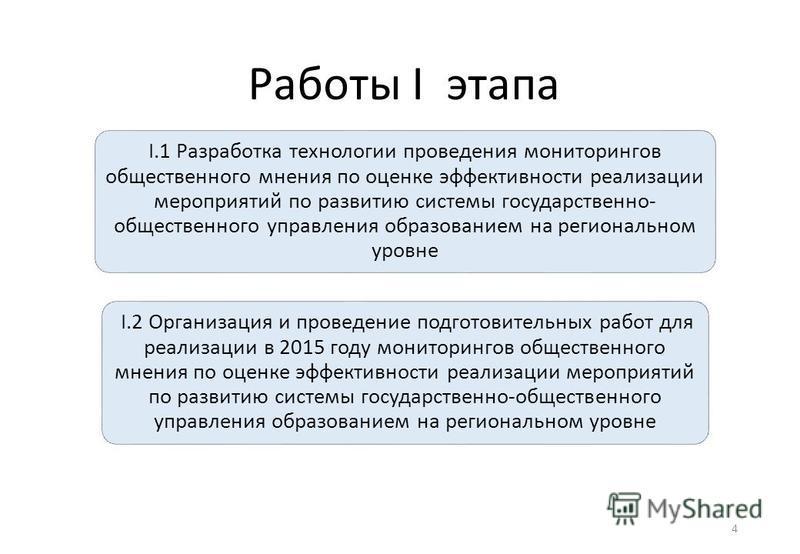 4 Работы I этапа I.1 Разработка технологии проведения мониторингов общественного мнения по оценке эффективности реализации мероприятий по развитию системы государственно- общественного управления образованием на региональном уровне I.2 Организация и