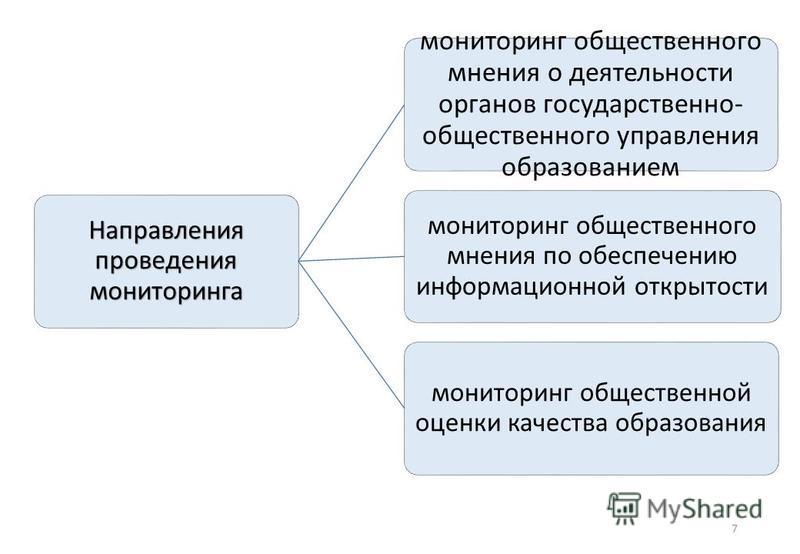 7 Направления проведения мониторинга мониторинг общественного мнения о деятельности органов государственно- общественного управления образованием мониторинг общественного мнения по обеспечению информационной открытости мониторинг общественной оценки