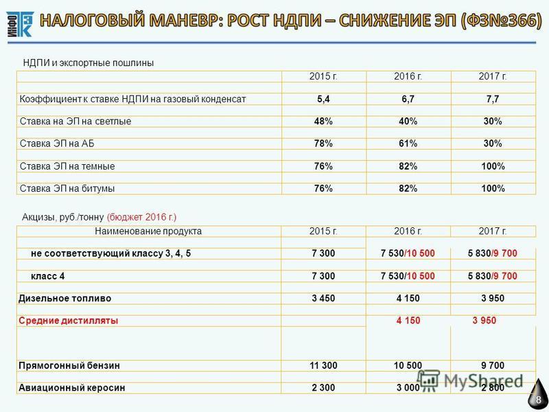 8 НДПИ и экспортные пошлины Акцизы, руб./тонну (бюджет 2016 г.)