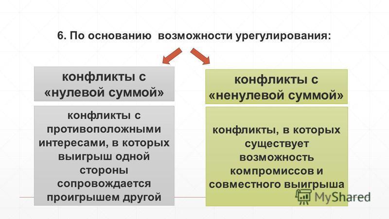 6. По основанию возможности урегулирования: конфликты с «ненулевой суммой» конфликты с «нулевой суммой» конфликты, в которых существует возможность компромиссов и совместного выигрыша конфликты с противоположными интересами, в которых выигрыш одной с