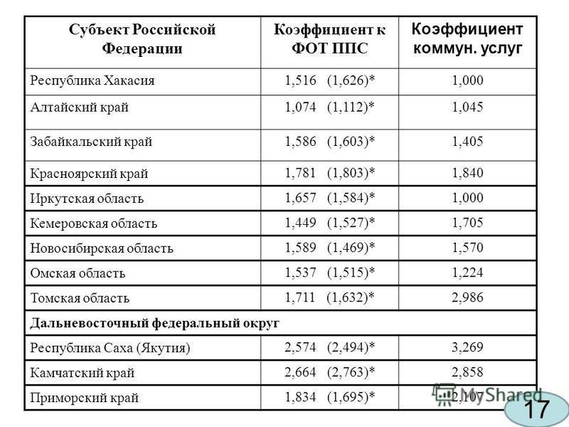 Субъект Российской Федерации Коэффициент к ФОТ ППС Коэффициент коммун. услуг Республика Хакасия 1,516 (1,626)*1,000 Алтайский край 1,074 (1,112)*1,045 Забайкальский край 1,586 (1,603)*1,405 Красноярский край 1,781 (1,803)*1,840 Иркутская область 1,65