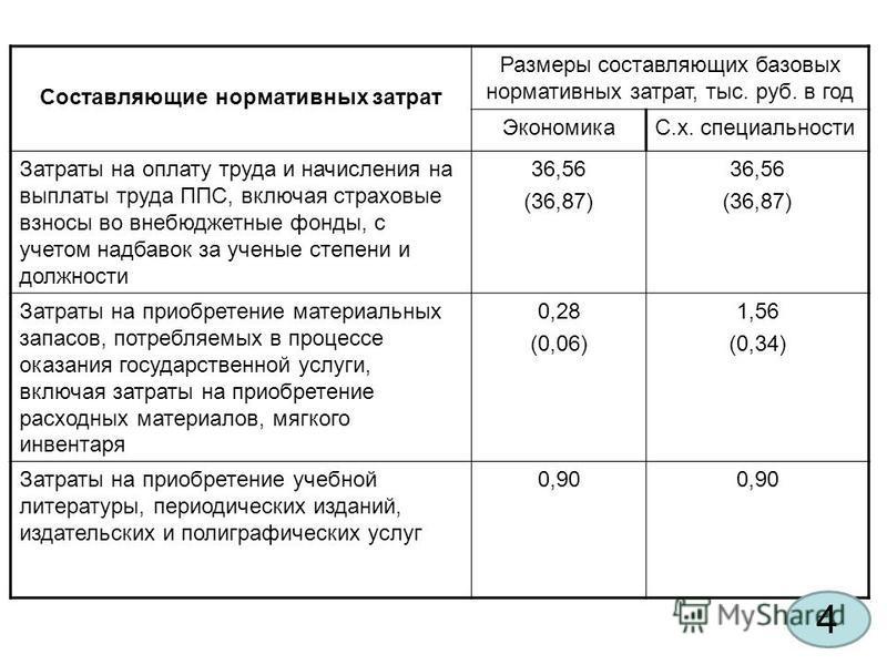 Составляющие нормативных затрат Размеры составляющих базовых нормативных затрат, тыс. руб. в год ЭкономикаС.х. специальности Затраты на оплату труда и начисления на выплаты труда ППС, включая страховые взносы во внебюджетные фонды, с учетом надбавок