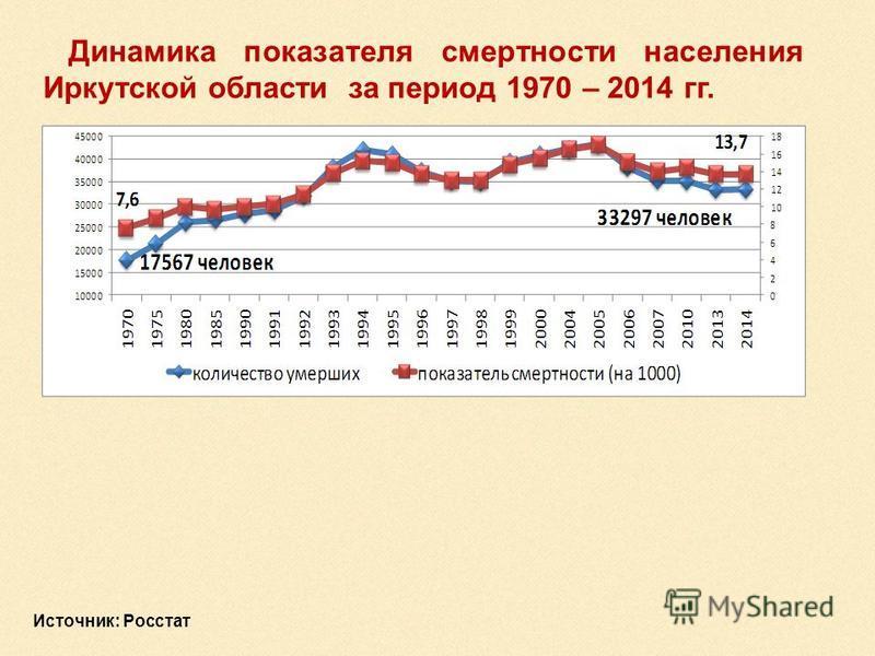 Динамика показателя смертности населения Иркутской области за период 1970 – 2014 гг. Источник: Росстат