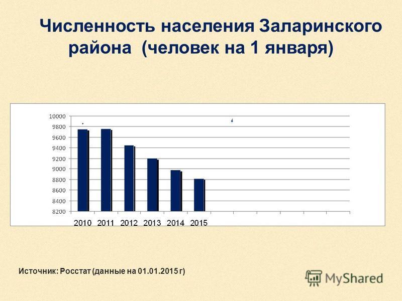 Численность населения Заларинского района (человек на 1 января) Источник: Росстат (данные на 01.01.2015 г)