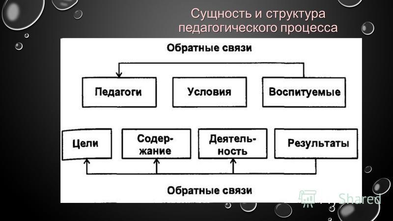 Сущность и структура педагогического процесса