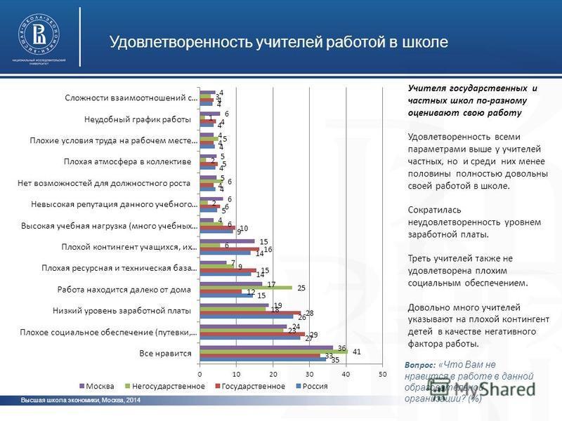 Высшая школа экономики, Москва, 2014 Вопрос: « Что Вам не нравится в работе в данной образовательной организации? (%) Учителя государственных и частных школ по-разному оценивают свою работу Удовлетворенность всеми параметрами выше у учителей частных,