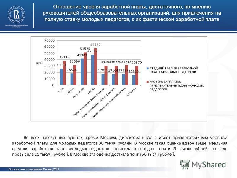 Высшая школа экономики, Москва, 2014 Отношение уровня заработной платы, достаточного, по мнению руководителей общеобразовательных организаций, для привлечения на полную ставку молодых педагогов, к их фактической заработной плате фото Во всех населенн