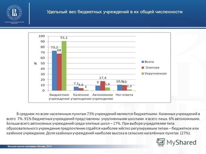 Высшая школа экономики, Москва, 2014 Удельный вес бюджетных учреждений в их общей численности фото В среднем по всем населенным пунктам 73% учреждений являются бюджетными. Казенных учреждений в всего 7%. 91% бюджетных учреждений представлены укрупнен