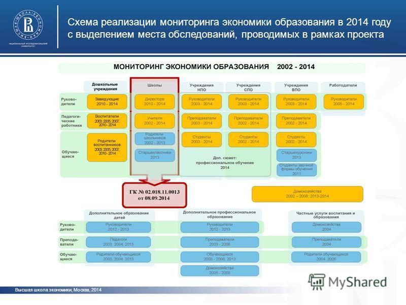 Высшая школа экономики, Москва, 2014 Схема реализации мониторинга экономики образования в 2014 году с выделением места обследований, проводимых в рамках проекта
