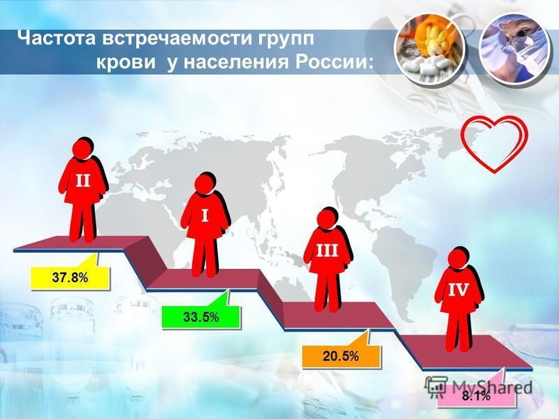 37.8 % 37.8 % 33.5 % 33.5 % 20.5 % 20.5 % 8.1 % 8.1 % ΙIΙI Ι ΙII ΙVΙV Частота встречаемости групп крови у населения России: