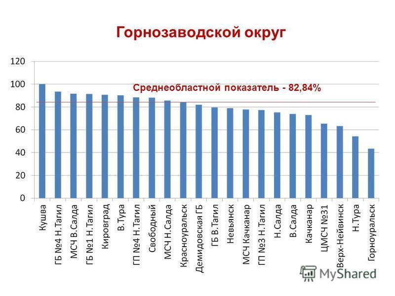 Горнозаводской округ Среднеобластной показатель - 82,84%