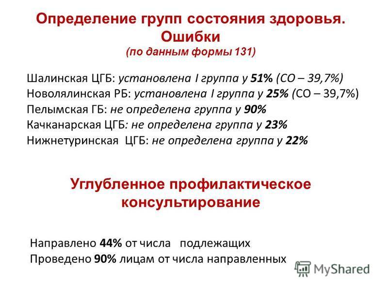 Шалинская ЦГБ: установлена I группа у 51% (СО – 39,7%) Новолялинская РБ: установлена I группа у 25% (СО – 39,7%) Пелымская ГБ: не определена группа у 90% Качканарская ЦГБ: не определена группа у 23% Нижнетуринская ЦГБ: не определена группа у 22% Опре