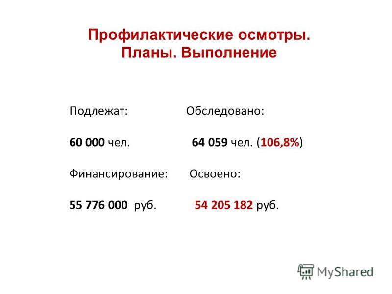 Профилактические осмотры. Планы. Выполнение Подлежат: Обследовано: 60 000 чел. 64 059 чел. (106,8%) Финансирование: Освоено: 55 776 000 руб. 54 205 182 руб.
