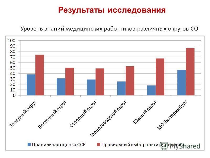 Уровень знаний медицинских работников различных округов СО