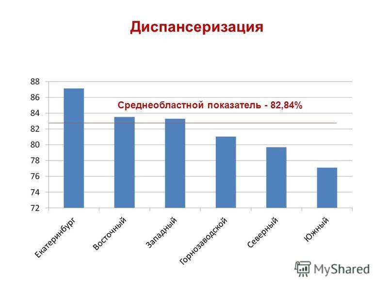 Диспансеризация Среднеобластной показатель - 82,84%