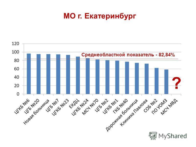 МО г. Екатеринбург ? Среднеобластной показатель - 82,84%