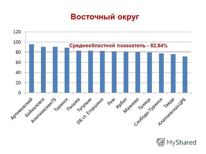 Восточный округ Среднеобластной показатель - 82,84%
