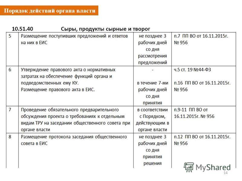Порядок действий органа власти 14 10.51.40 Сыры, продукты сырные и творог