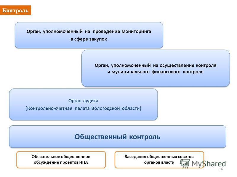 Контроль 16 Орган, уполномоченный на проведение мониторинга в сфере закупок Орган, уполномоченный на проведение мониторинга в сфере закупок Орган, уполномоченный на осуществление контроля и муниципального финансового контроля Орган, уполномоченный на