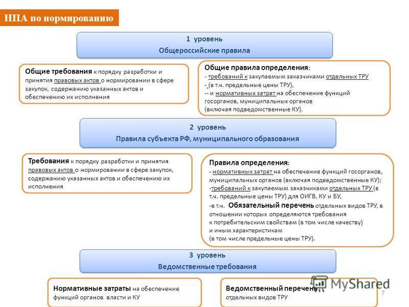 НПА по нормированию 7 1 уровень Общероссийские правила 1 уровень Общероссийские правила Общие требования к порядку разработки и принятия правовых актов о нормировании в сфере закупок, содержанию указанных актов и обеспечению их исполнения Общие прави