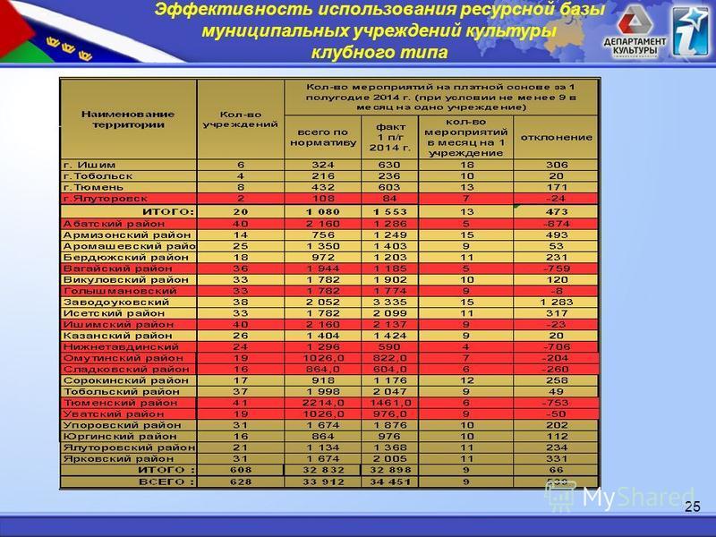 Эффективность использования ресурсной базы муниципальных учреждений культуры клубного типа 25