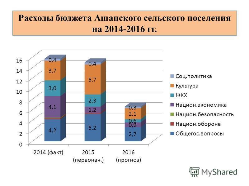 Расходы бюджета Ашапского сельского поселения на 2014-2016 гг.