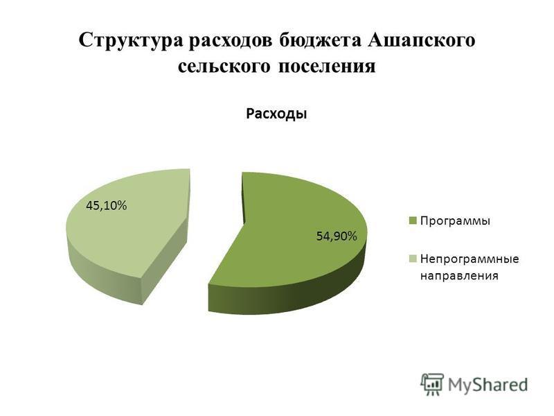 Структура расходов бюджета Ашапского сельского поселения