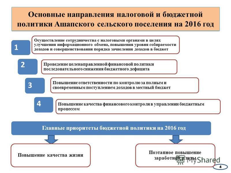 Основные направления налоговой и бюджетной политики Ашапского сельского поселения на 2016 год Осуществление сотрудничества с налоговыми органами в целях улучшения информационного обмена, повышения уровня собираемости доходов и совершенствования поряд