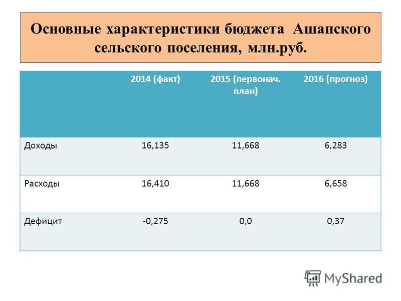 2014 (факт)2015 (первонач. план) 2016 (прогноз) Доходы 16,13511,6686,283 Расходы 16,41011,6686,658 Дефицит-0,2750,00,37 Основные характеристики бюджета Ашапского сельского поселения, млн.руб.