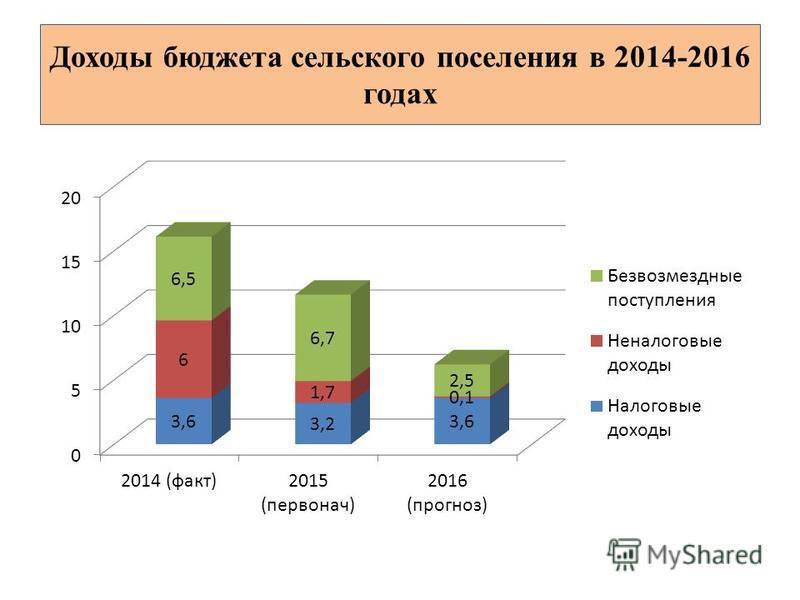 Доходы бюджета сельского поселения в 2014-2016 годах