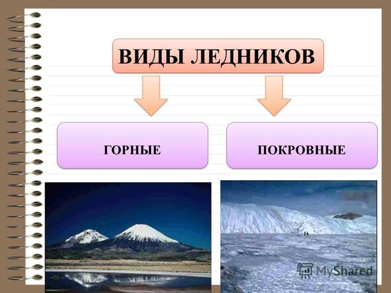 ВИДЫ ЛЕДНИКОВ ГОРНЫЕ ПОКРОВНЫЕ 9