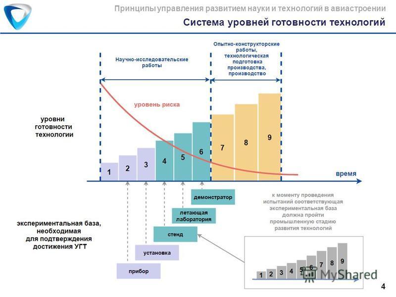 Система уровней готовности технологий Принципы управления развитием науки и технологий в авиастроении 4