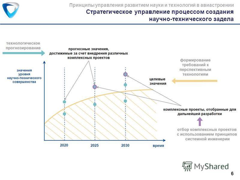 Стратегическое управление процессом создания научно-технического задела Принципы управления развитием науки и технологий в авиастроении 6