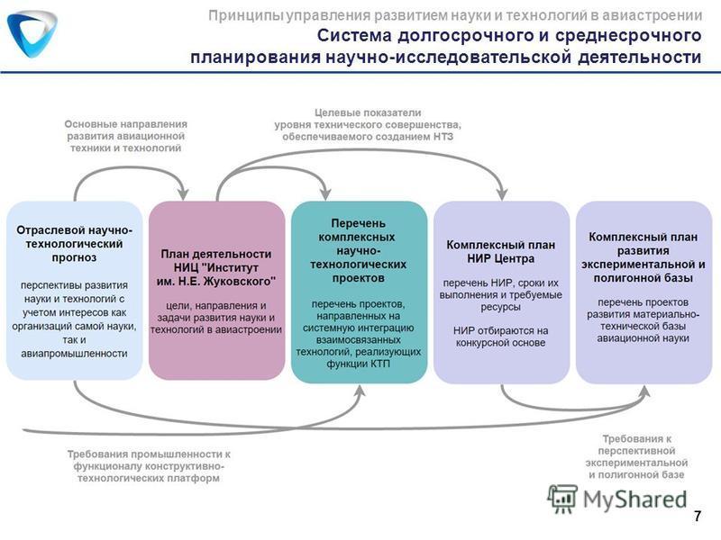 Система долгосрочного и среднесрочного планирования научно-исследовательской деятельности Принципы управления развитием науки и технологий в авиастроении 7
