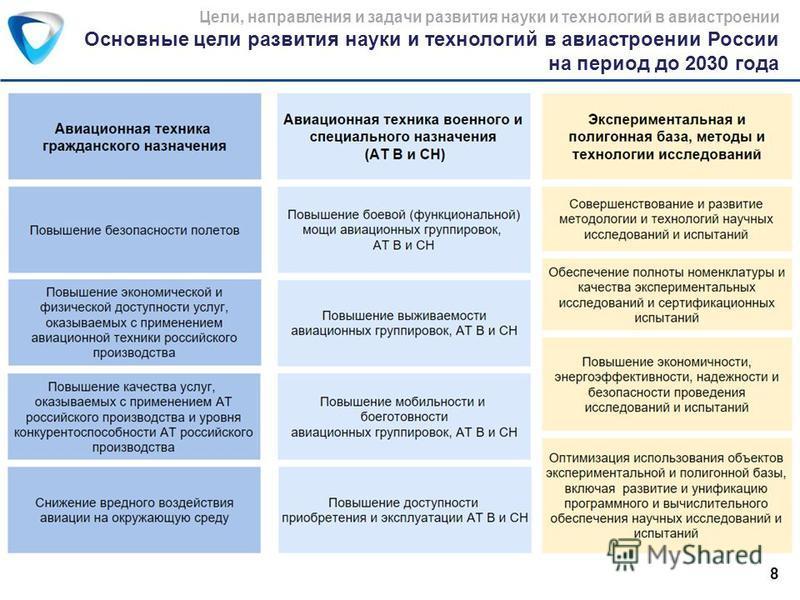 Основные цели развития науки и технологий в авиастроении России на период до 2030 года Цели, направления и задачи развития науки и технологий в авиастроении 8