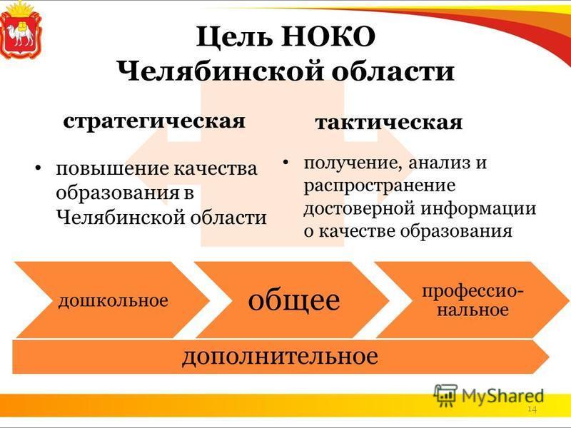 14 Цель НОКО Челябинской области стратегическая повышение качества образования в Челябинской области тактическая получение, анализ и распространение достоверной информации о качестве образования