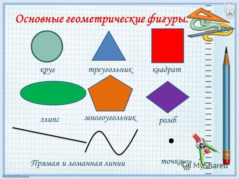 Основные геометрические фигуры. круг треугольник квадрат эллипс многоугольник ромб. точка Прямая и ломанная линии