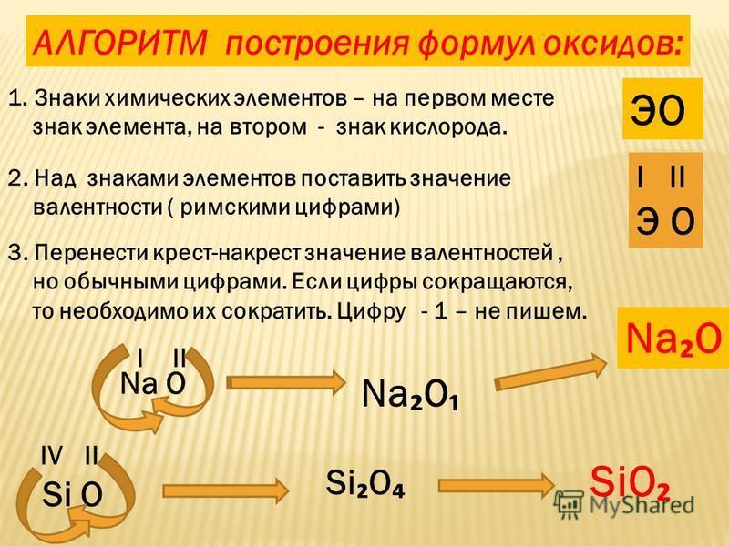 АЛГОРИТМ построения формул оксидов: 1. Знаки химических элементов – на первом месте знак элемента, на втором - знак кислорода. ЭО 2. Над знаками элементов поставить значение валентности ( римскими цифрами) 3. Перенести крест-накрест значение валентно