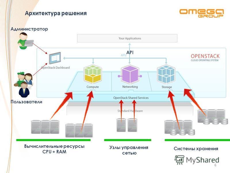 Архитектура решения 6 Системы хранения Узлы управления сетью Администратор Пользователи API Вычислительные ресурсы CPU + RAM