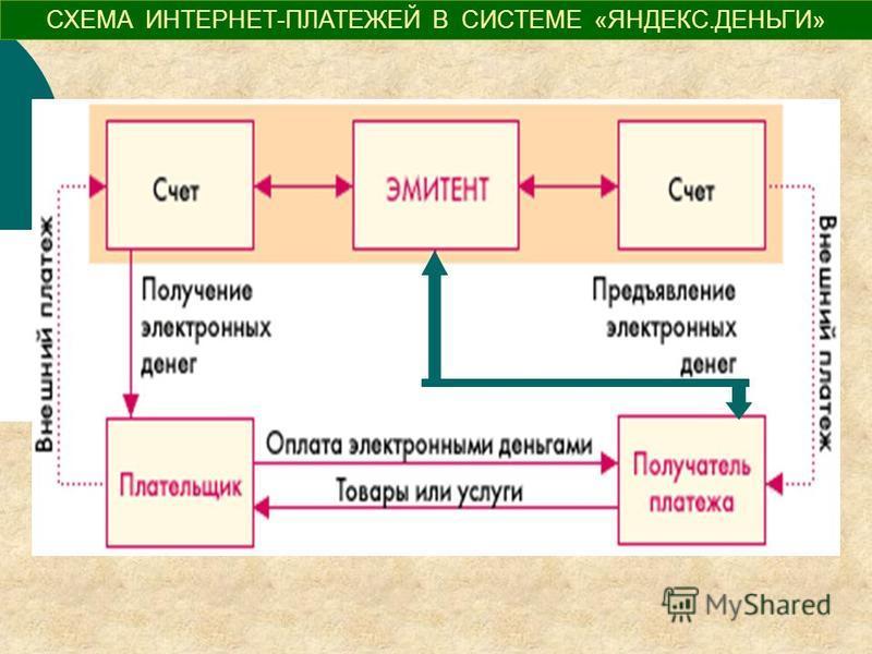 СХЕМА ИНТЕРНЕТ-ПЛАТЕЖЕЙ В СИСТЕМЕ «ЯНДЕКС.ДЕНЬГИ»