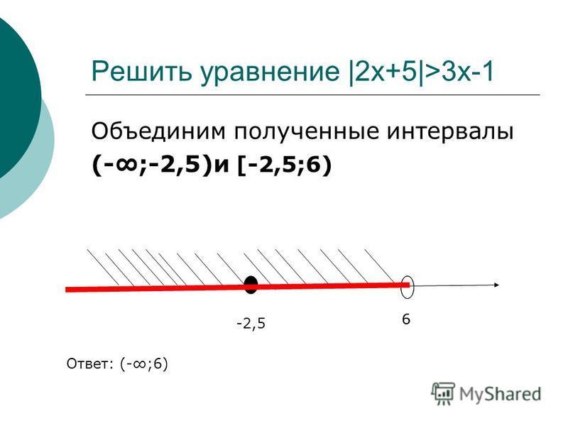 Объединим полученные интервалы (-;-2,5)и [-2,5;6) Решить уравнение |2x+5|>3x-1 -2,5 66 Ответ: (-;6)